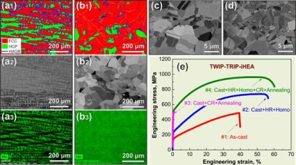 FIG 2: Microstructure, compositional homogeneity state and tensile properties of an interstitial high-entropy alloy (iHEA) with nominal composition of Fe49.5Mn30Co10Cr10C0.5 (at.%) in various processing conditions obtained after specific steps of rapid al