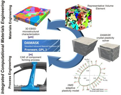 DAMASK – The Düsseldorf Advanced Material Simulation Kit for modeling multi-physics crystal plasticity, thermal, and damage phenomena from the single crystal up to the component scale