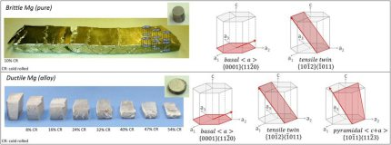 A rare-earth free magnesium alloy with improved intrinsic ductility