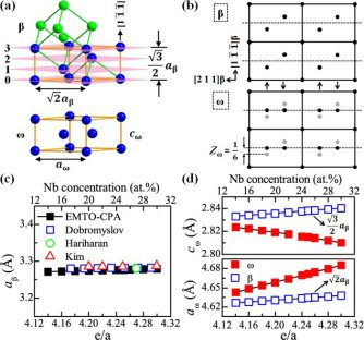 Titanium alloys of biomedical grade with beta to omega transformation mechanism.
