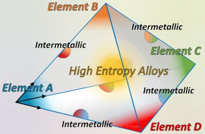 High Entropy Alloys.
