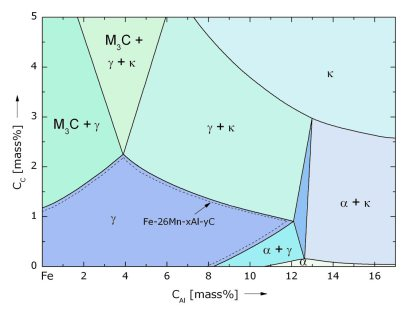 Overview of some constitutional details and influence of alloying elements on austenite stabilization of High and Medium Entropy Alloys and Medium and High Entropy Steels.