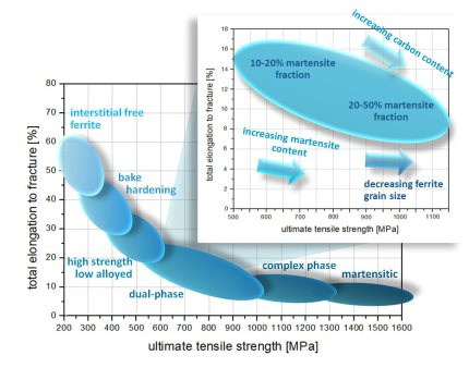 Overview of the mechanical properties of Dual Phase Steels.