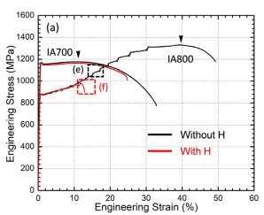 Mechanical Properties - Hydrogen Embrittlement in Medium Mn Steels
