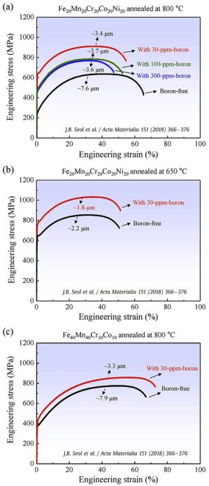 Room-temperature mechanical response of boron-doped (30 ppm, red) and undoped (black) single-phase HEAs in the recrystallized state: (a) boron-doped and undoped FeMnCrCoNi equiatomic samples annealed at 800°C; (b) boron-doped and undoped equiatomic sample