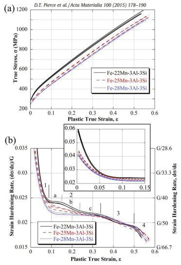 (a) True stress and (b) strain-hardening rate vs. plastic true strain for the Fe– 22/25/28Mn–3Al–3Si steels (3 tests for each composition). The strain-hardening stages are labeled 1–4 at their approximate locations and all curves terminate at maximum unif