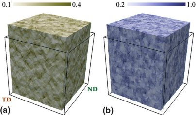Integrated computational materials engineering approach based on the open source software packages DREAM.3D and DAMASK (Düsseldorf Advanced Materials Simulation Kit). Local quantities mapped onto the deformed configuration of the 30% cold-rolled and recrys