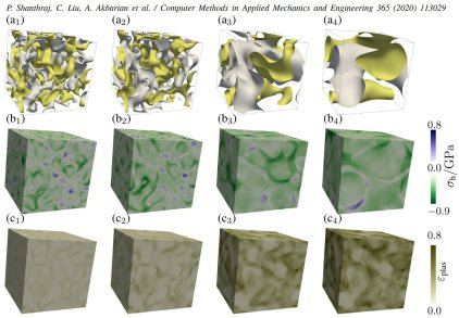 Evolution of (a) the morphologies of the decomposition regions, (b) the hydrostatic stress, and (c) the plastic strain during a ternary spinodal decomposition and coarsening process, in a crystalline anisotropic elasto-plastic deforming material.