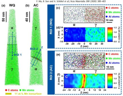 Three-dimensional atom probe tomography maps of carbon and manganese in (a) the water-quenched (WQ) specimen and (b) the air-cooled (AC) specimen (The  phase boundary is marked by an 11 at.% Mn iso-concentration surface.); (c) and (e) Distribution of carb