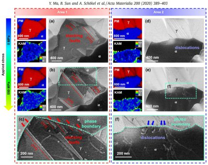 Microstructure evolution of the water-quenched (WQ) specimen upon tensile loading investigated by correlative electron backscattered diffraction and electron  channeling contrast imaging: (a) and (d) microstructure prior to the deformation; (b) and (e) mi