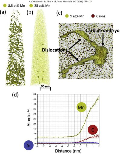 Atom Probe Tomography - Medium Mn Steel: Fe7Mn0.5Si0.1C (wt.%) alloy, 55% cold-rolled and subsequently tempered at 450 C for 6 h (a) 8.5 at% Mn isosurfaces revealing the dislocations with Mn segregation. (b) 25 at% Mn isosurfaces revealing the small carbi