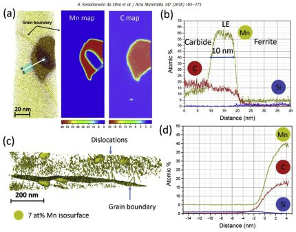 Fe7Mn0.5Si0.1C (wt.%) alloy, 55% cold-rolled and subsequently tempered at 450 C for 24 h. (a) Atom-probe reconstruction displaying carbon (brown) and manganese (yellow) ions together with 2D concentration plots of C and Mn: we observe the thickening of th