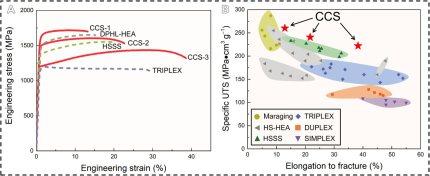 Mechanical properties of the high entropy nano-steel (Wang et al., Sci. Adv. 2020; 6 : eaba9543).