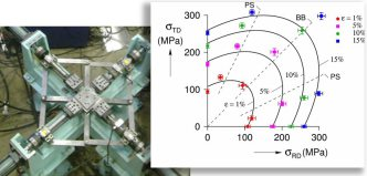 Yield Surface Simulation and Measurement.