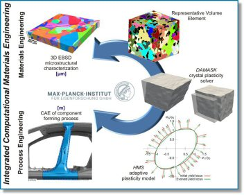 Virtual laboratory for multiscale crystal plasticity yield surface simulation using DAMASK.