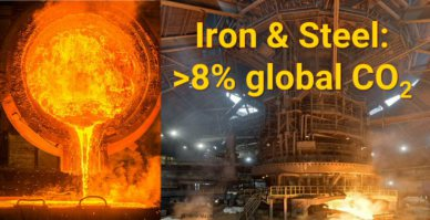 Global CO2 emissions form the steel industry exceed 8%.