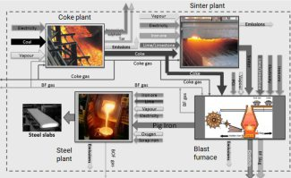 Life cycle assessment for green iron and steel making.
