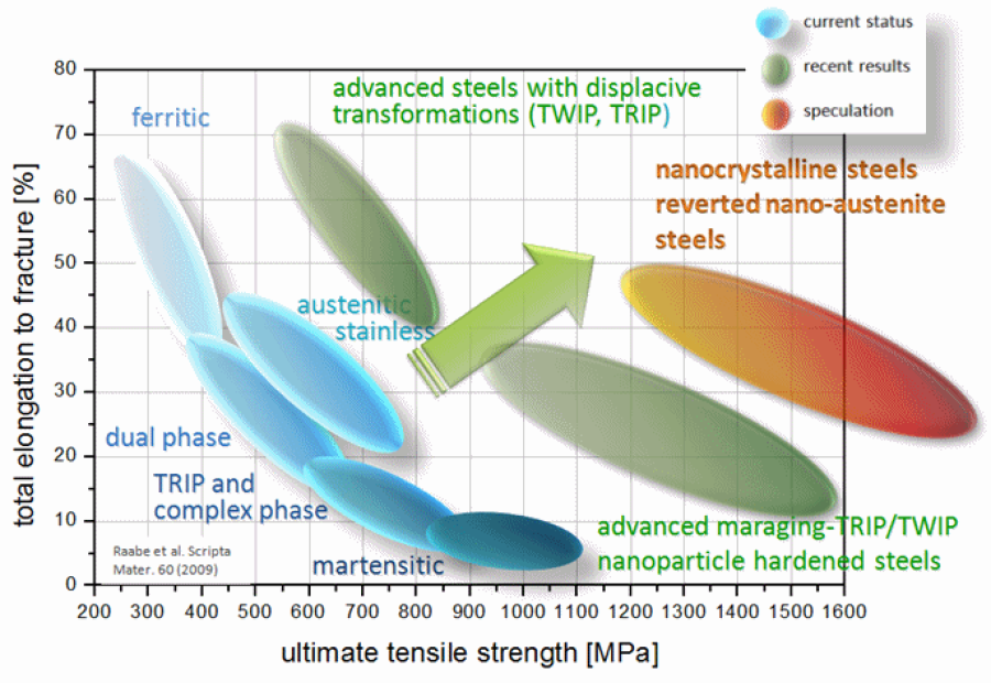 crack propagation in mild steel