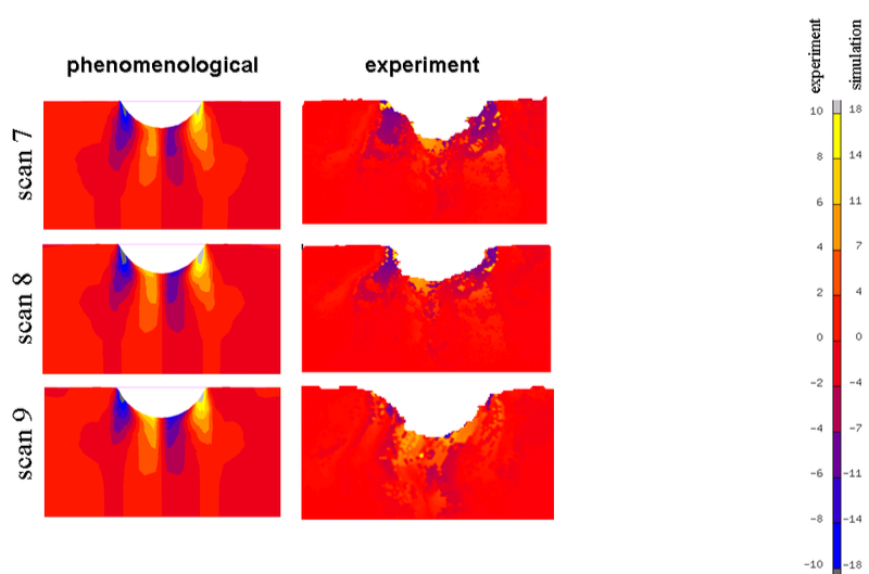 nanoindentation, deformation CPFEM, strain map  crystal plasticity