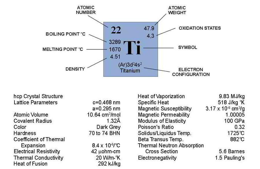 Energy Level Diagram Titanium Example Electrical Wiring Diagram