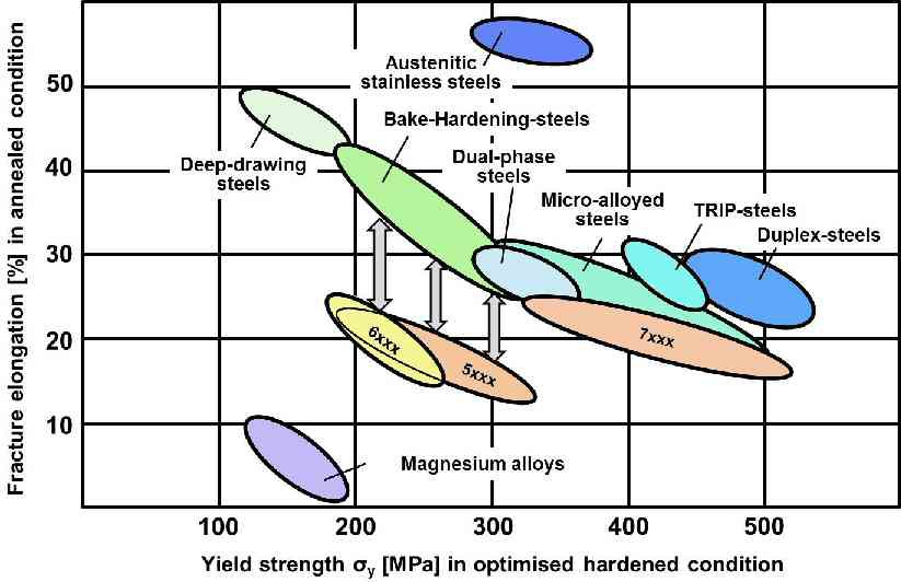 Metallurgical Materials Science And Alloy Design