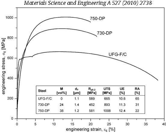 Ultra fine grained steel ufg steel carbon strength uts mater sc engin a 527 2010 2738 orientation gradients and geometrically necessary dislocations in ultrafine grained dualphase steels see overview in ccuart Image collections
