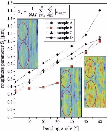 digital image correlation, DIC strain map, mechanics
