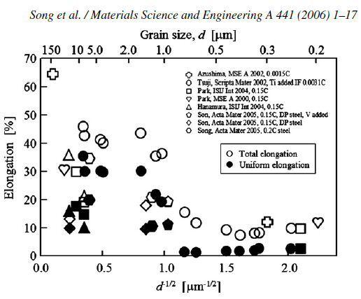 Mechanical Properties Of Materials Pdf