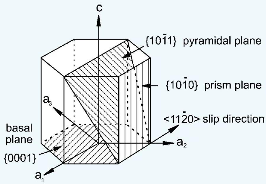 titanium crystal structure