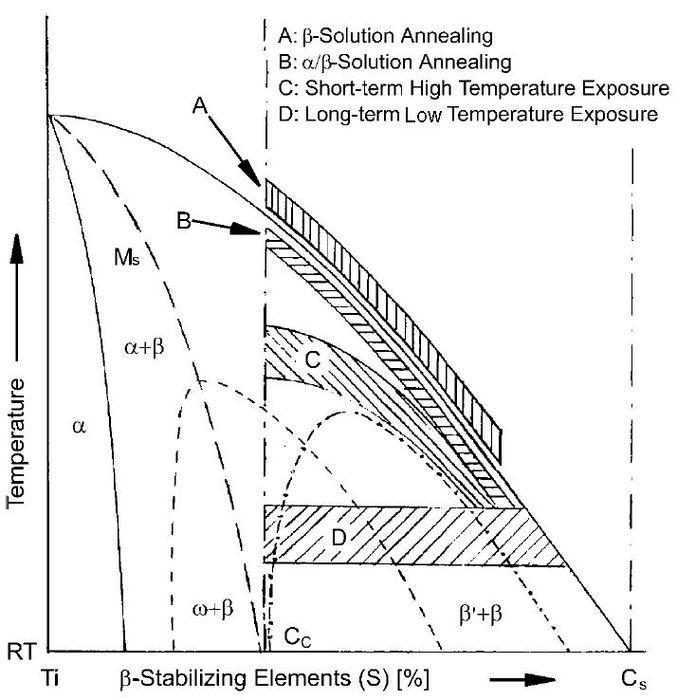 Bcc titanium ab initio ti nb gum casting oxygen schematical beta ttt diagram ccuart Images