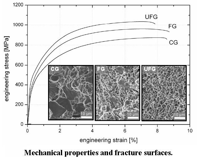 Ultra fine grained steel ufg steel carbon strength uts dual phase steel martensite alloy design dic strain damage overview ccuart Image collections