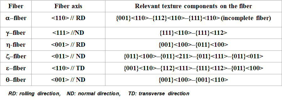 Metallurgical Materials Science and Alloy Design - Textures