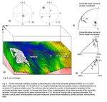 3D EBSD, EBSD tomography, texture, crystallographic, interfaces, grain boundaries, EBSD