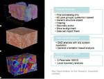 DAMASK, sheet forming, texture, ODF, shear band, shear band, bicrystal mechanics, anisotropy, crystal plasticity FEM, CPFEM,  digital image correlation, grain mechanics, grain interaction, texture, micromechanics, FEM