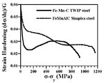strain hardening TWIP twinning-induced plasticity ( TWIP ) steels, microstructure, ECCI, EBSD